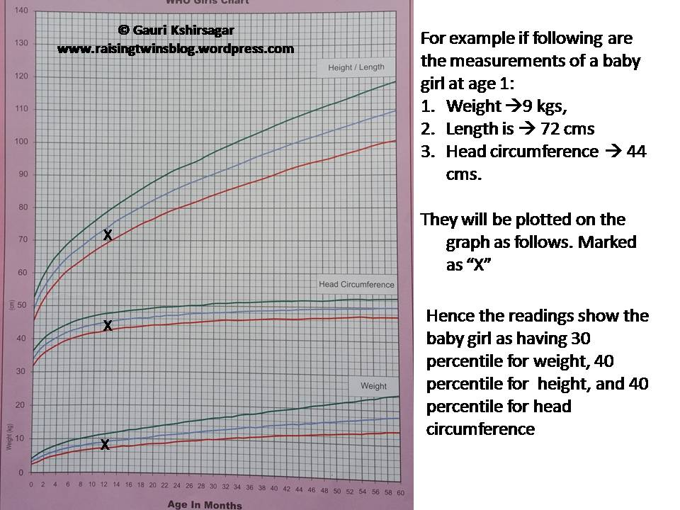 Growth Charts Taking Your Toddlers Measurements Babycenter 9833586