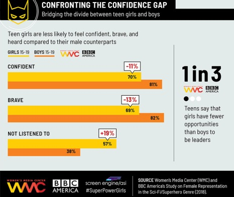 confronting_confidence_gap_infographic-publicity-embed-2018