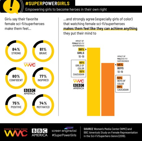 superpowergirls_infographic-publicity-embed-_2018